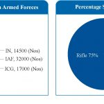 Small Arms Production in India