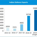 Defence Exports on Rising Trajectory