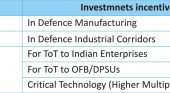 Changes in Defence Offsets and Their Implications